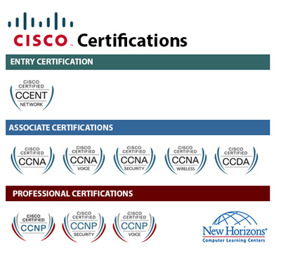 CISCO Certification Paths at New Horizons Guam